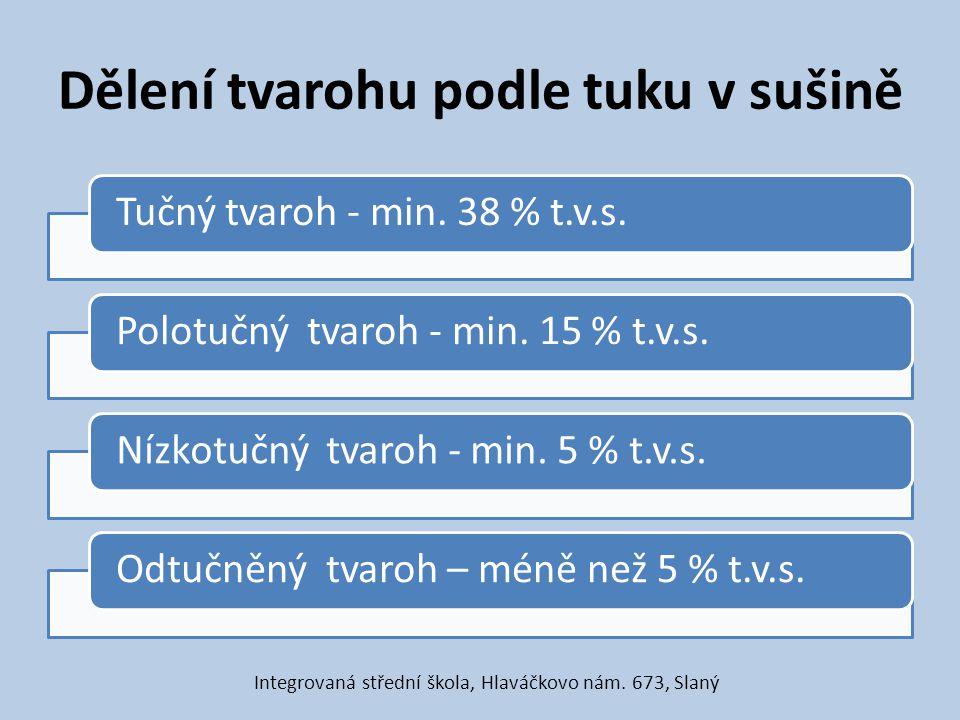 Dělení tvarohu podle tuku v sušině Tučný tvaroh - min. 38 % t.v.s.Polotučný tvaroh - min. 15 % t.v.s.Nízkotučný tvaroh - min. 5 % t.v.s.Odtučněný tvar