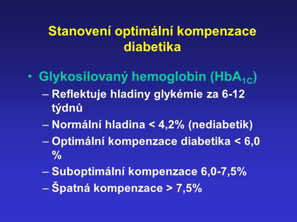 Stanovení optimální kompenzace diabetika Glykosilovaný hemoglobin (HbA 1C ) –Reflektuje hladiny glykémie za 6-12 týdnů –Normální hladina < 4,2% (nedia