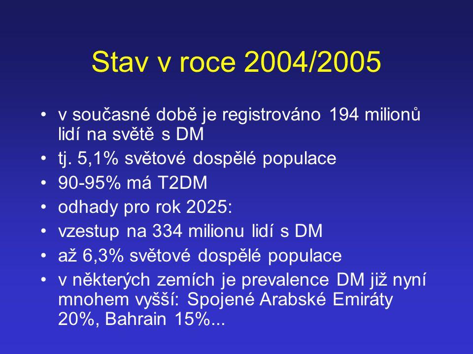 Stav v roce 2004/2005 v současné době je registrováno 194 milionů lidí na světě s DM tj. 5,1% světové dospělé populace 90-95% má T2DM odhady pro rok 2
