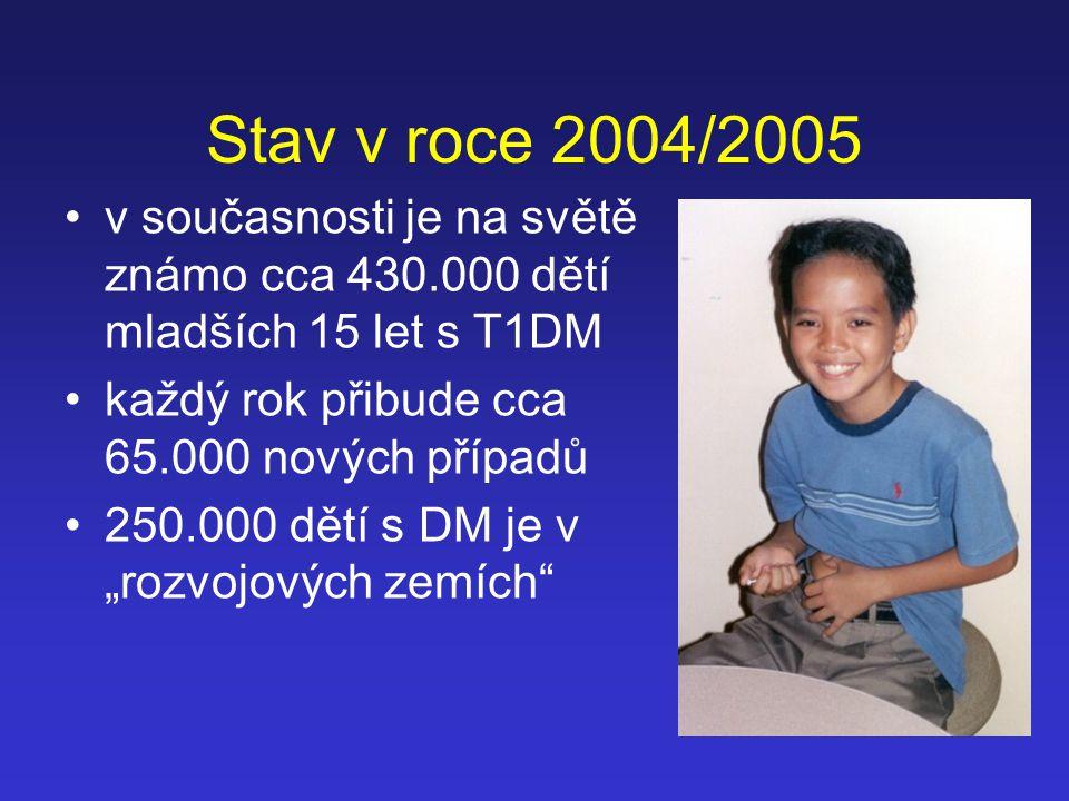 Stav v roce 2004/2005 v současnosti je na světě známo cca 430.000 dětí mladších 15 let s T1DM každý rok přibude cca 65.000 nových případů 250.000 dětí
