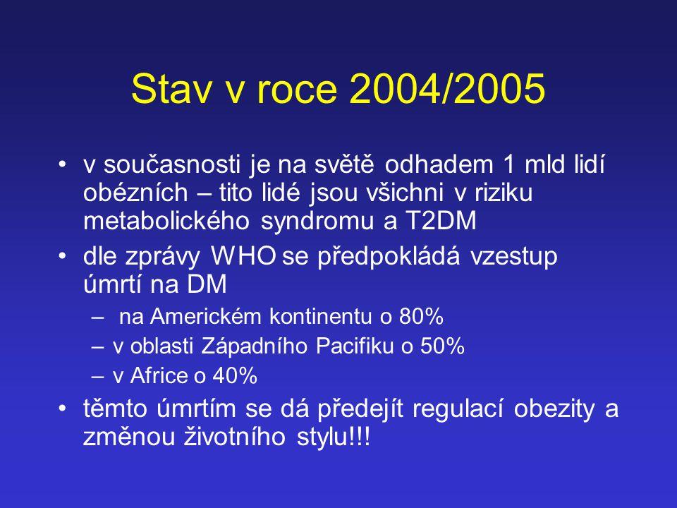 Stav v roce 2004/2005 v současnosti je na světě odhadem 1 mld lidí obézních – tito lidé jsou všichni v riziku metabolického syndromu a T2DM dle zprávy
