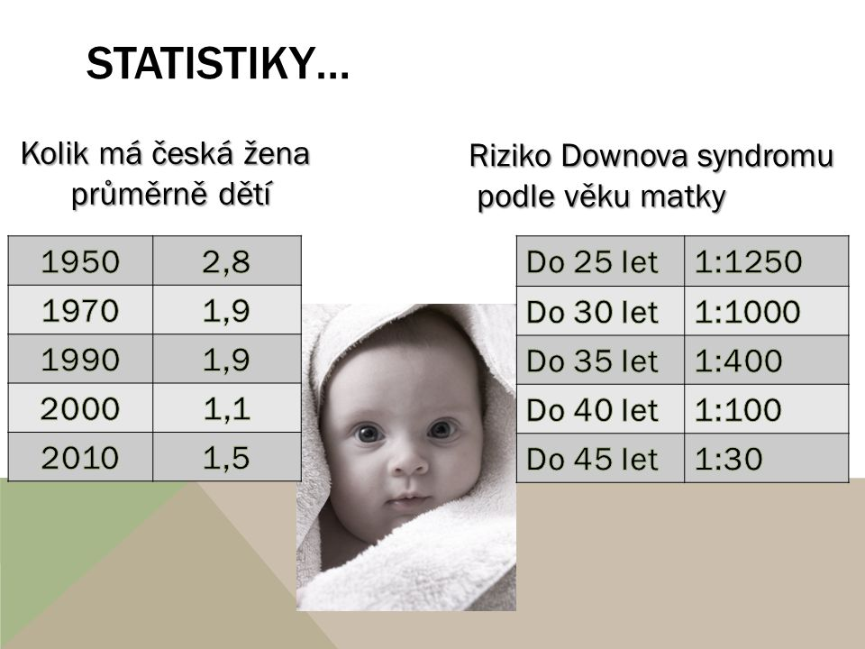 STATISTIKY… Kolik má česká žena průměrně dětí Riziko Downova syndromu podle věku matky podle věku matky
