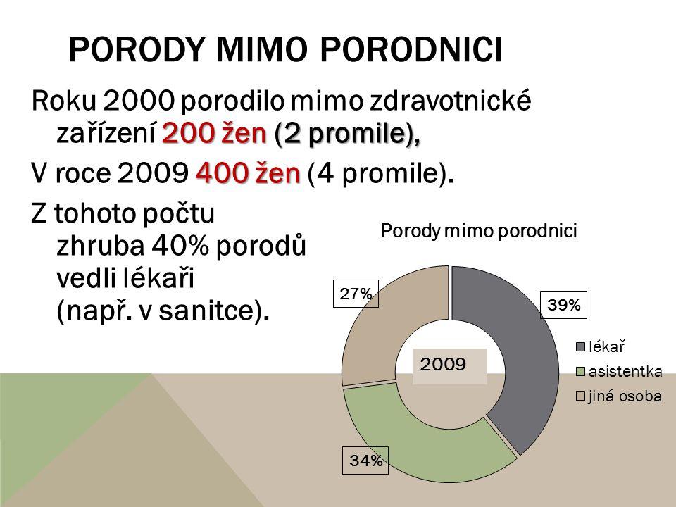 PORODY MIMO PORODNICI 200 žen (2 promile), Roku 2000 porodilo mimo zdravotnické zařízení 200 žen (2 promile), 400 žen V roce 2009 400 žen (4 promile).