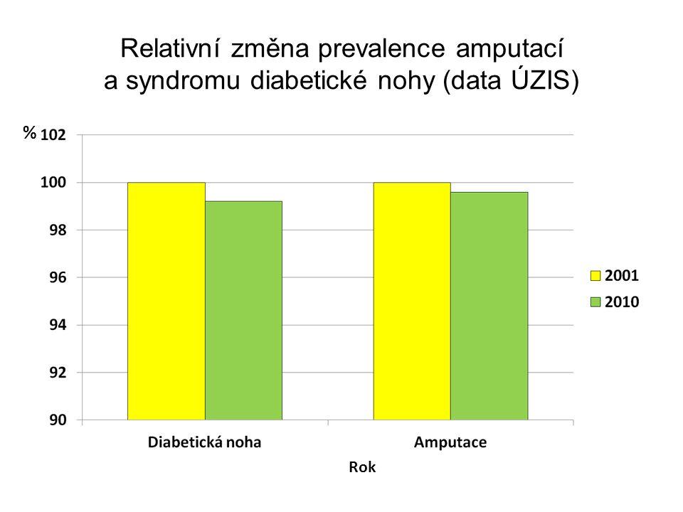 Relativní změna prevalence amputací a syndromu diabetické nohy (data ÚZIS) Rok %