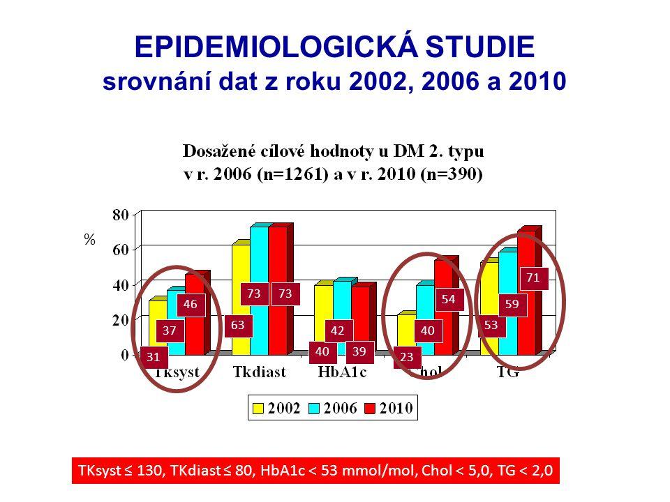 EPIDEMIOLOGICKÁ STUDIE srovnání dat z roku 2002, 2006 a 2010 TKsyst ≤ 130, TKdiast ≤ 80, HbA1c < 53 mmol/mol, Chol < 5,0, TG < 2,0 63 73 40 42 23 40 5
