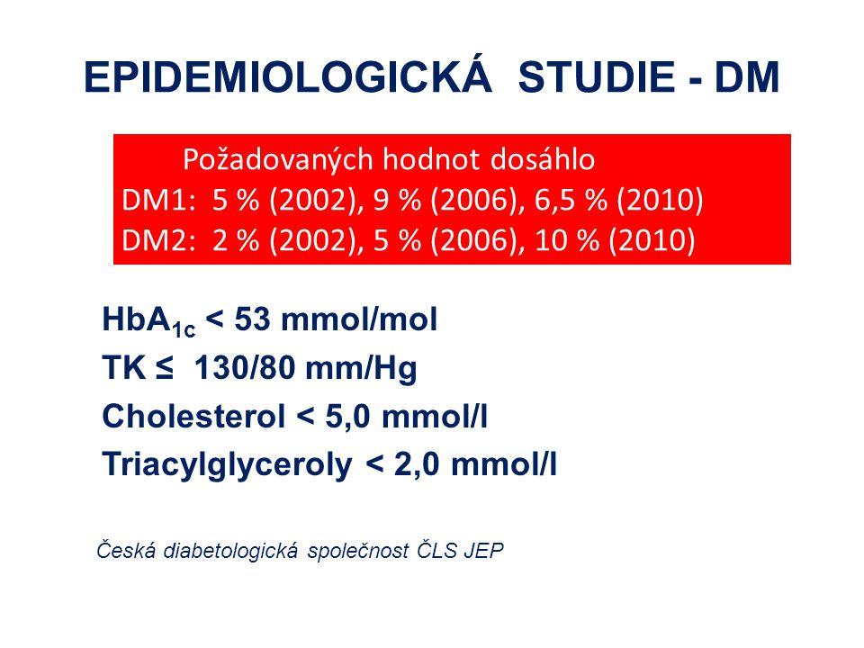 EPIDEMIOLOGICKÁ STUDIE - DM HbA 1c < 53 mmol/mol TK ≤ 130/80 mm/Hg Cholesterol < 5,0 mmol/l Triacylglyceroly < 2,0 mmol/l Česká diabetologická společn