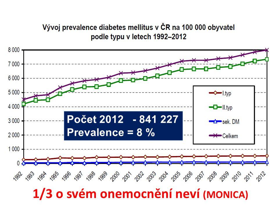 Počet 2012 - 841 227 Prevalence = 8 % 1/3 o svém onemocnění neví (MONICA)
