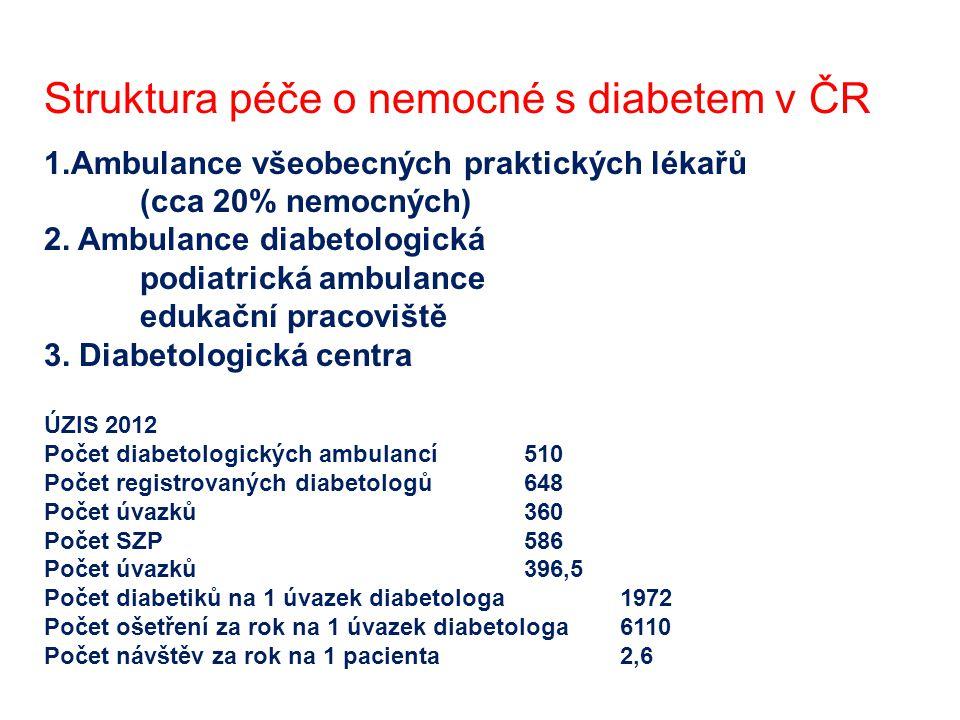 Struktura péče o nemocné s diabetem v ČR 1.Ambulance všeobecných praktických lékařů (cca 20% nemocných) 2. Ambulance diabetologická podiatrická ambula