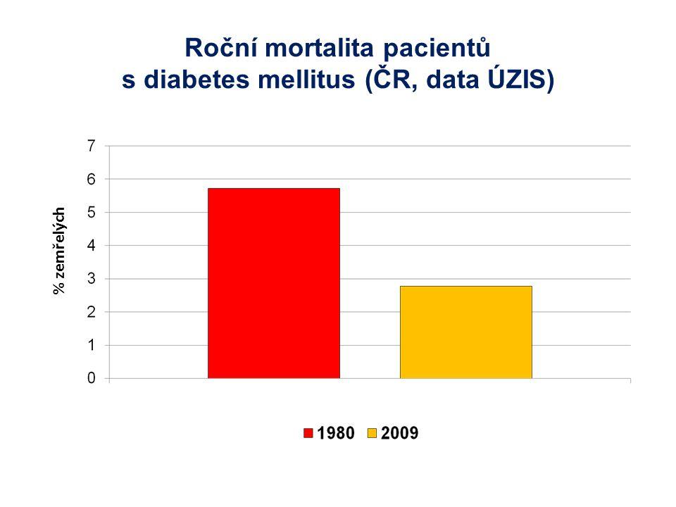 Roční mortalita pacientů s diabetes mellitus (ČR, data ÚZIS) % zemřelých