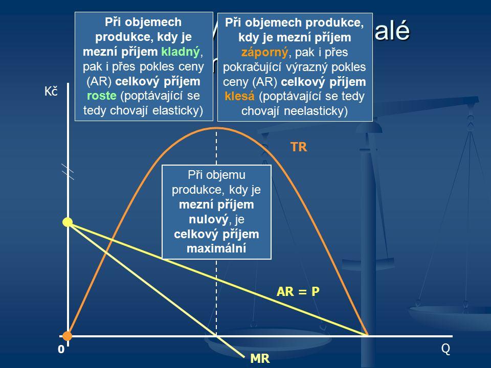 TR, AR a MR v nedokonalé konkurenci AR = P TR MR 0 Kč Q Při objemech produkce, kdy je mezní příjem kladný, pak i přes pokles ceny (AR) celkový příjem