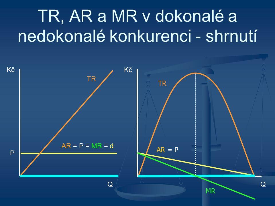 TR, AR a MR v dokonalé a nedokonalé konkurenci - shrnutí Q Kč AR = P = MR = d P Q Kč TR AR = P MR TR