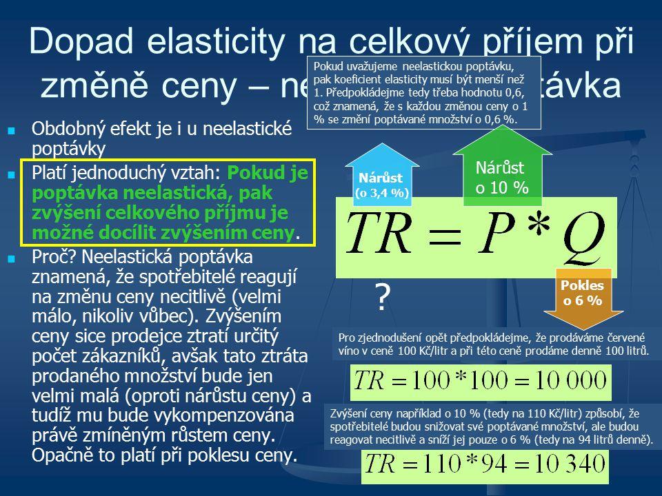 Dopad elasticity na celkový příjem při změně ceny – neelastická poptávka Obdobný efekt je i u neelastické poptávky Platí jednoduchý vztah: Pokud je po