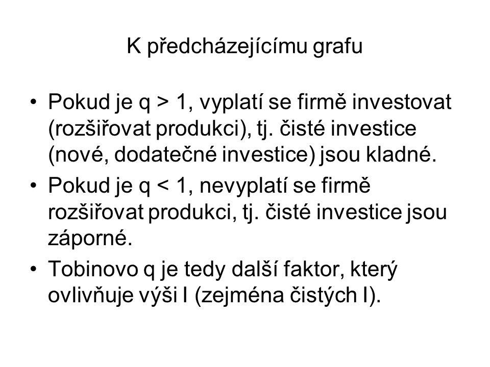 K předcházejícímu grafu Pokud je q > 1, vyplatí se firmě investovat (rozšiřovat produkci), tj. čisté investice (nové, dodatečné investice) jsou kladné