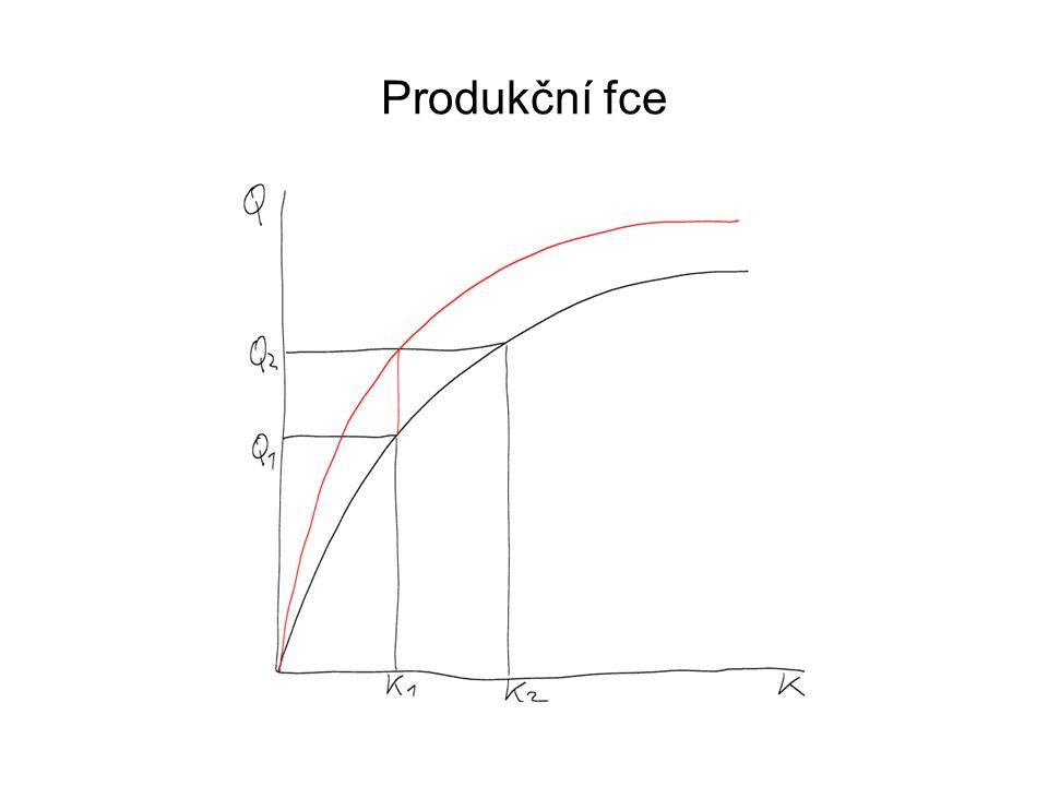 Produkční funkce Graf produkční funkce: množství produkce závisí na zásobě kapitálu, platí zákon klesajících mezních výnosů, každá další jednotka kapitálu přináší menší produkt, při zvýšení zásoby kapitálu z K1 na K2 se produkce zvýší z Q1 na Q2.