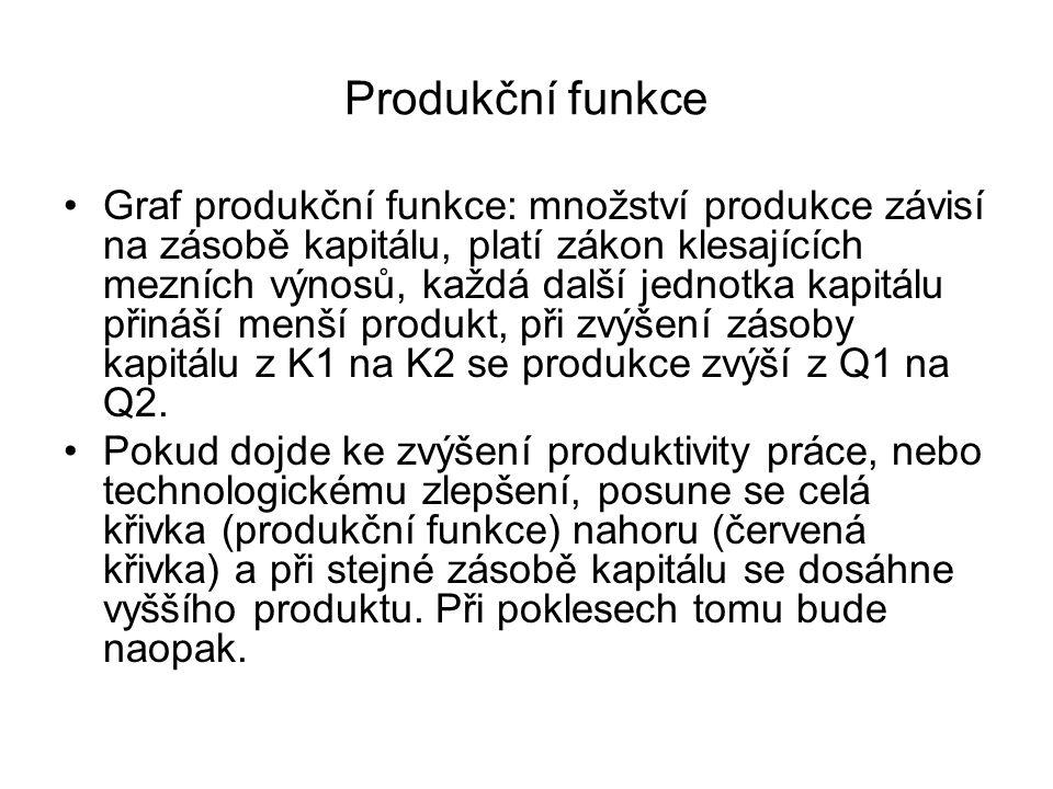 Produkční funkce Graf produkční funkce: množství produkce závisí na zásobě kapitálu, platí zákon klesajících mezních výnosů, každá další jednotka kapi