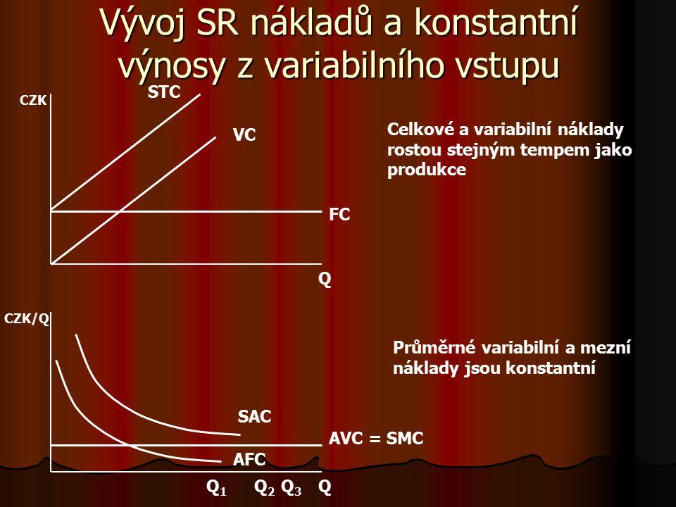 Vztah celkových, průměrných a mezních nákladů v SR Q Q Q1Q1 Q2Q2 Q3Q3 CZK/Q CZK FC VC STC AFC AVC SAC SMC Q 1 – minimum SMC – rostoucí výnosy z variab