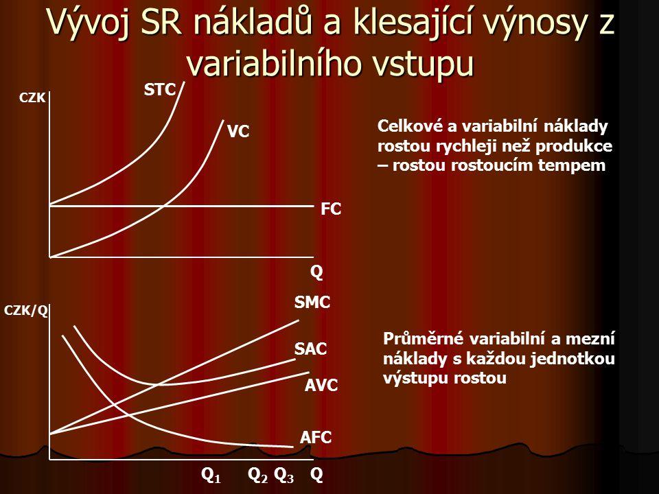 Vývoj SR nákladů a konstantní výnosy z variabilního vstupu Q Q Q1Q1 Q2Q2 Q3Q3 CZK FC VC AFC AVC = SMC SAC STC CZK/Q Průměrné variabilní a mezní náklady jsou konstantní Celkové a variabilní náklady rostou stejným tempem jako produkce