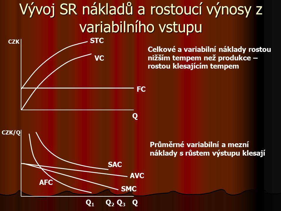 Vývoj SR nákladů a klesající výnosy z variabilního vstupu Q Q Q1Q1 Q2Q2 Q3Q3 CZK FC VC AFC AVC SAC SMC STC Průměrné variabilní a mezní náklady s každo