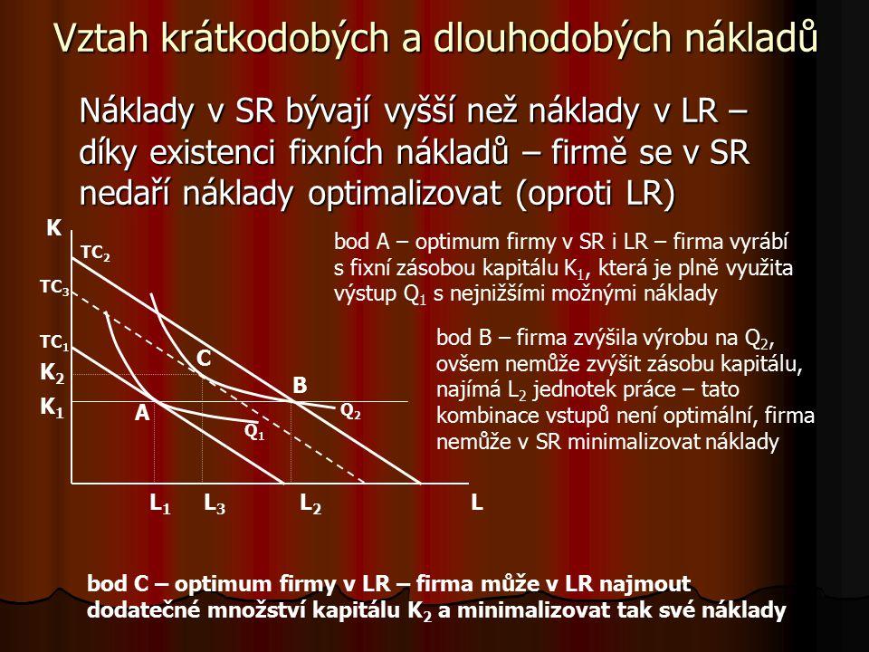 Q Q Q1Q1 Q2Q2 CZK LTC LAC LMC CZK/Q Q 1 – minimum LMC – změna rostoucích výnosů z rozsahu v klesající výnosy z rozsahu Q 2 – minimum LAC