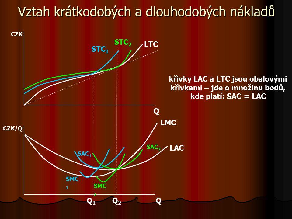 Vztah krátkodobých a dlouhodobých nákladů Náklady v SR bývají vyšší než náklady v LR – díky existenci fixních nákladů – firmě se v SR nedaří náklady o
