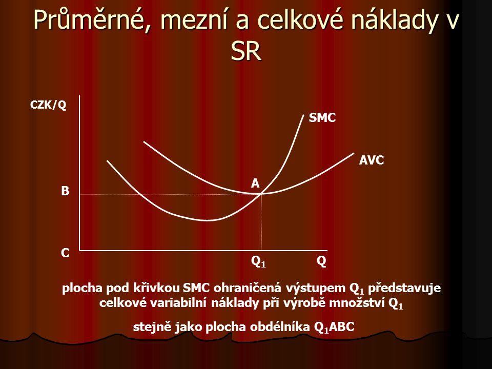 Vztah krátkodobých a dlouhodobých nákladů Q Q Q2Q2 CZK LTC LAC LMC CZK/Q STC 2 SAC 1 SMC 1 SAC 2 SMC 2 křivky LAC a LTC jsou obalovými křivkami – jde o množinu bodů, kde platí: SAC = LAC STC 1 Q1Q1