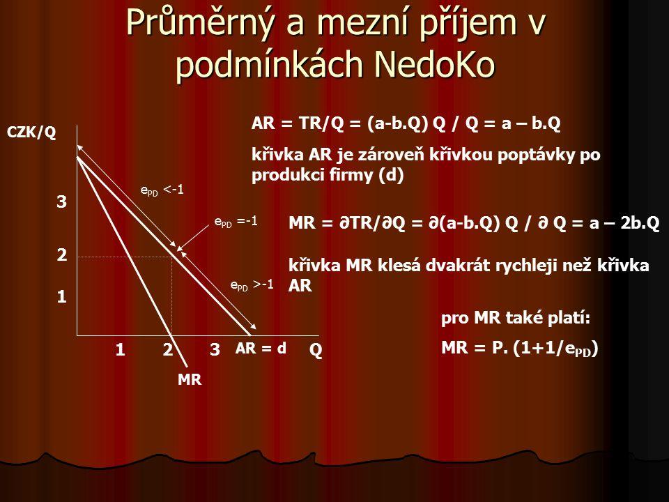 Celkový příjem v podmínkách dokonalé konkurence Q CZKTR V DoKo je cena produkce konstantní → celkový příjem roste lineárně TR = P.Q při ceně 3 za 1 kus TR = 3Q 12 3 6