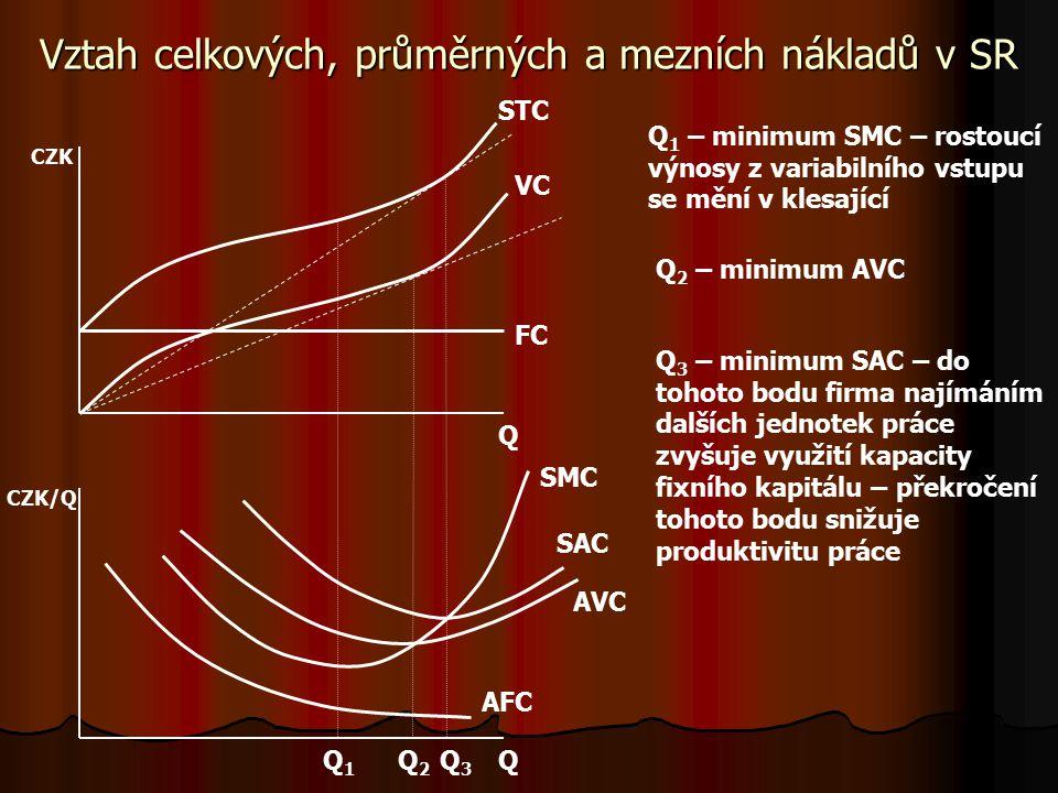Náklady v krátkém období – mezní veličiny mmmmezní náklady (Marginal Costs) = přírůstek celkových nákladů vyvolaný přírůstkem výstupu o jednotku SSSSMC = ∂STC/∂Q = ∂VC/∂Q SSSSMC = ∂VC/∂Q = w.∂L/∂Q = w.1/MPL = = w/MPL