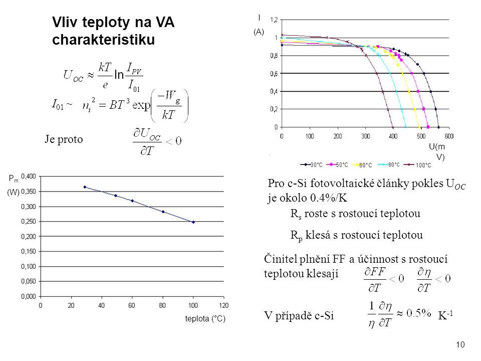 10 I (A) U(m V) teplota (°C) P m (W) Vliv teploty na VA charakteristiku I 01 ~ Je proto Pro c-Si fotovoltaické články pokles U OC je okolo 0.4%/K R s roste s rostoucí teplotou R p klesá s rostoucí teplotou Činitel plnění FF a účinnost s rostoucí teplotou klesají K -1 V případě c-Si
