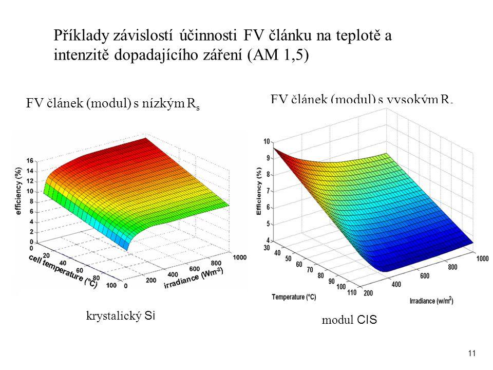 11 FV článek (modul) s nízkým R s FV článek (modul) s vysokým R s Příklady závislostí účinnosti FV článku na teplotě a intenzitě dopadajícího záření (AM 1,5) krystalický Si modul CIS