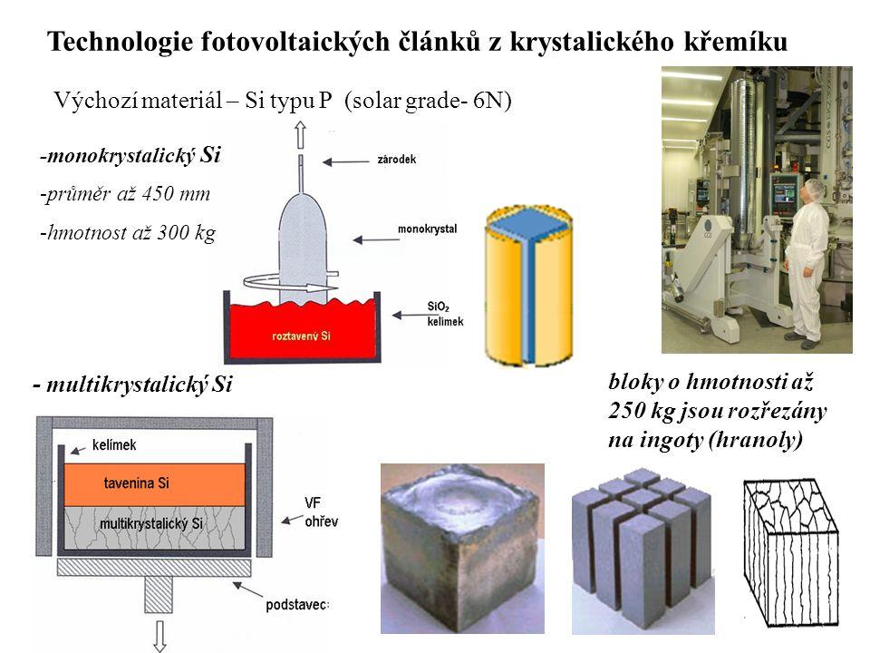 Výchozí materiál – Si typu P (solar grade- 6N) -průměr až 450 mm -hmotnost až 300 kg - multikrystalický Si bloky o hmotnosti až 250 kg jsou rozřezány na ingoty (hranoly) -monokrystalický Si Technologie fotovoltaických článků z krystalického křemíku