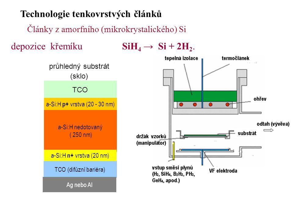 Technologie tenkovrstvých článků Články z amorfního (mikrokrystalického) Si průhledný substrát (sklo) TCO a-Si:H p+ vrstva (20 - 30 nm) a-Si:H nedotovaný ( 250 nm) a-Si:H n+ vrstva (20 nm) TCO (difúzní bariéra) Ag nebo Al depozice křemíku SiH 4 → Si + 2H 2.