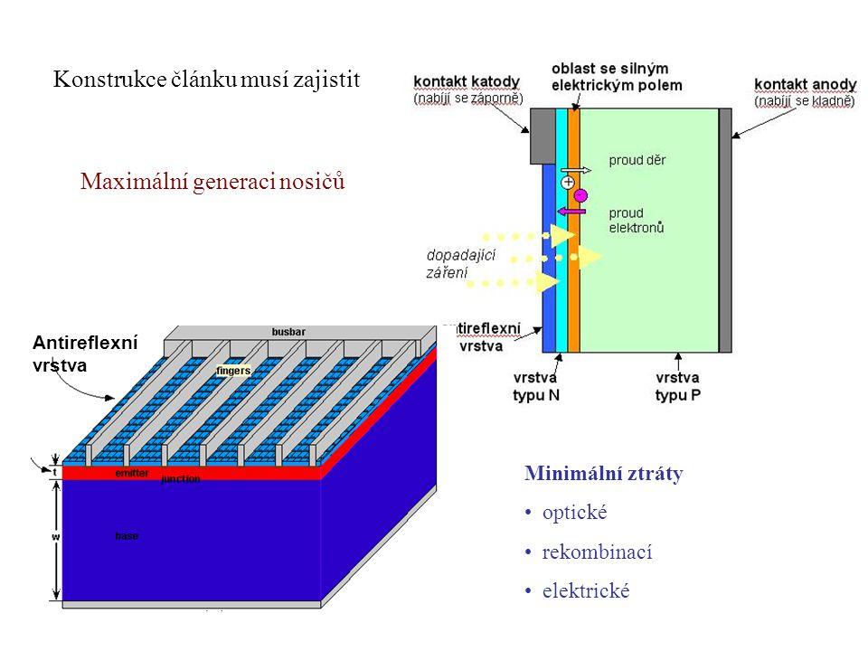 Antireflexní vrstva Konstrukce článku musí zajistit Maximální generaci nosičů Minimální ztráty optické rekombinací elektrické