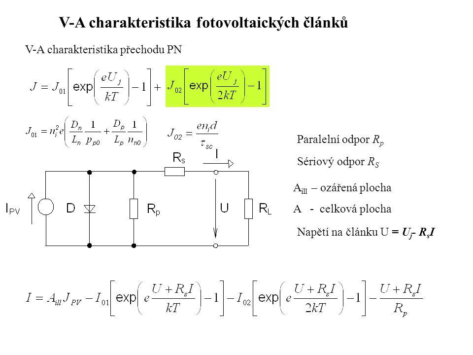 V-A charakteristika fotovoltaických článků Sériový odpor R S Paralelní odpor R p V-A charakteristika přechodu PN A ill – ozářená plocha A - celková plocha Napětí na článku U = U j - R s I