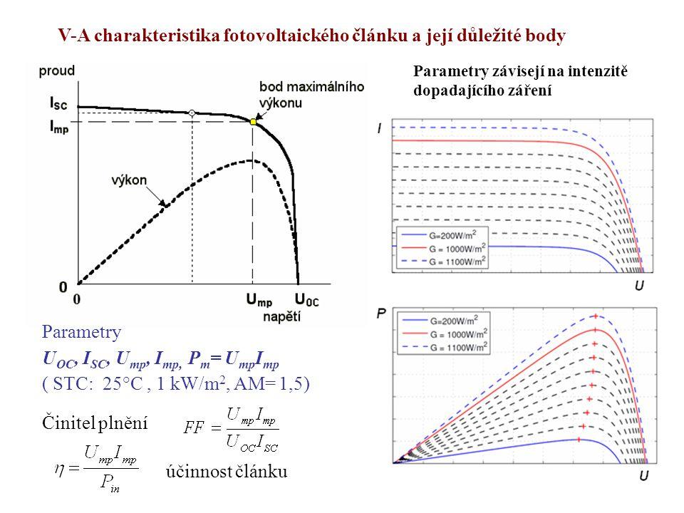 V-A charakteristika fotovoltaického článku a její důležité body Parametry U OC, I SC, U mp, I mp, P m = U mp I mp ( STC: 25°C, 1 kW/m 2, AM= 1,5) Činitel plnění účinnost článku Parametry závisejí na intenzitě dopadajícího záření