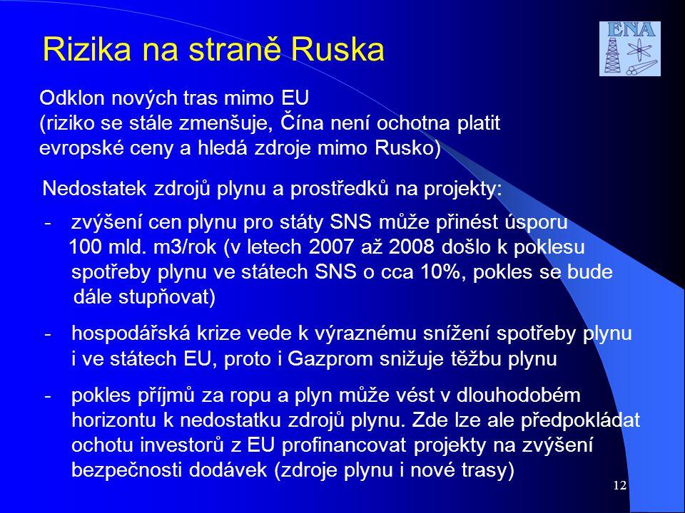 Rizika na straně Ruska Odklon nových tras mimo EU (riziko se stále zmenšuje, Čína není ochotna platit evropské ceny a hledá zdroje mimo Rusko) Nedosta