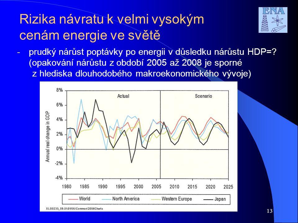 Rizika návratu k velmi vysokým cenám energie ve světě -prudký nárůst poptávky po energii v důsledku nárůstu HDP=? (opakování nárůstu z období 2005 až