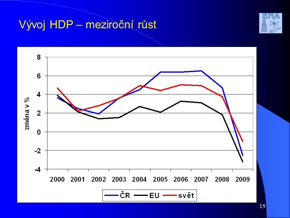 Vývoj HDP – meziroční růst 15