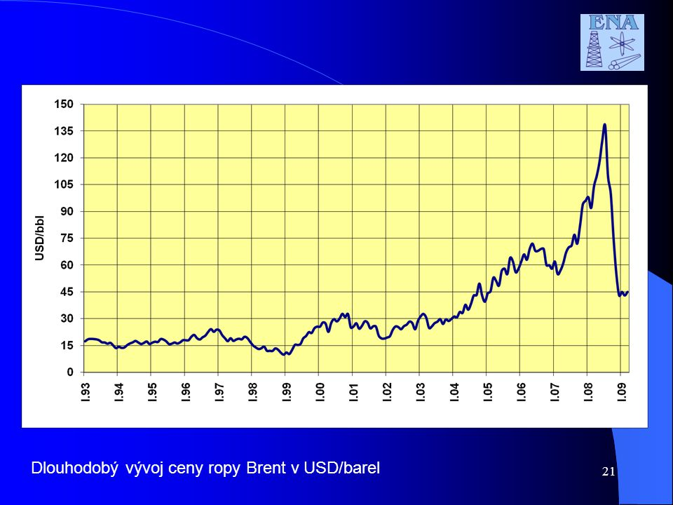 Dlouhodobý vývoj ceny ropy Brent v USD/barel 21