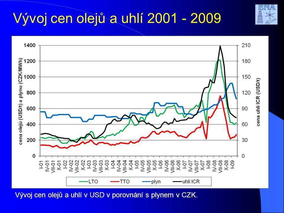 Vývoj cen olejů a uhlí 2001 - 2009 Vývoj cen olejů a uhlí v USD v porovnání s plynem v CZK.