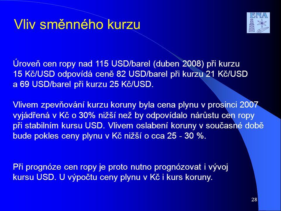 Úroveň cen ropy nad 115 USD/barel (duben 2008) při kurzu 15 Kč/USD odpovídá ceně 82 USD/barel při kurzu 21 Kč/USD a 69 USD/barel při kurzu 25 Kč/USD.