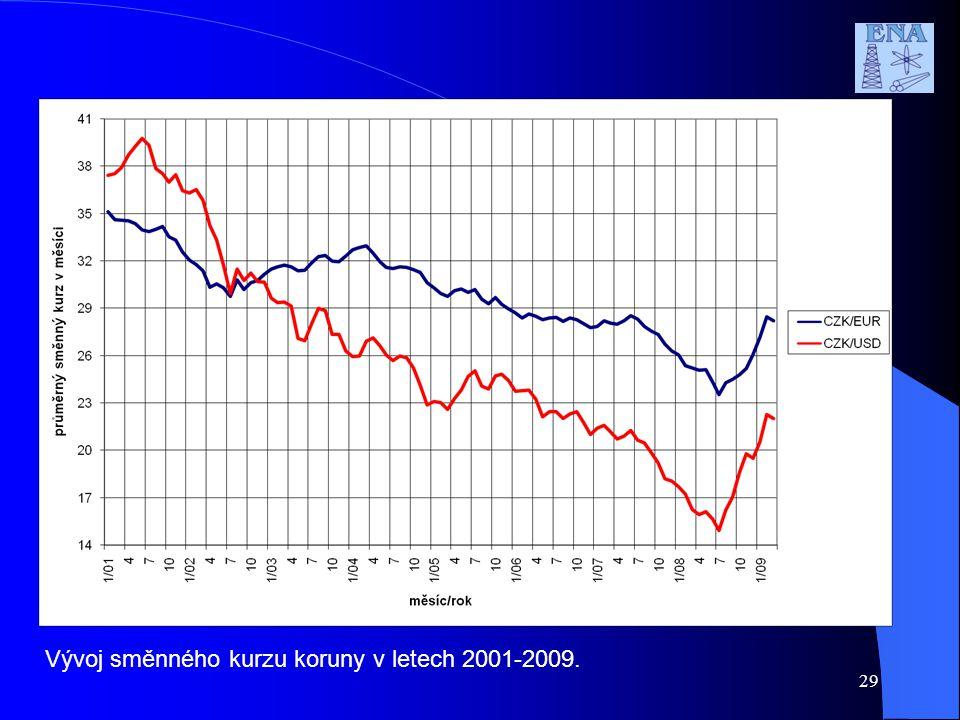 Vývoj směnného kurzu koruny v letech 2001-2009. 29