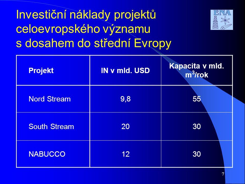 Investiční náklady projektů celoevropského významu s dosahem do střední Evropy ProjektIN v mld. USD Kapacita v mld. m 3 /rok Nord Stream9,855 South St