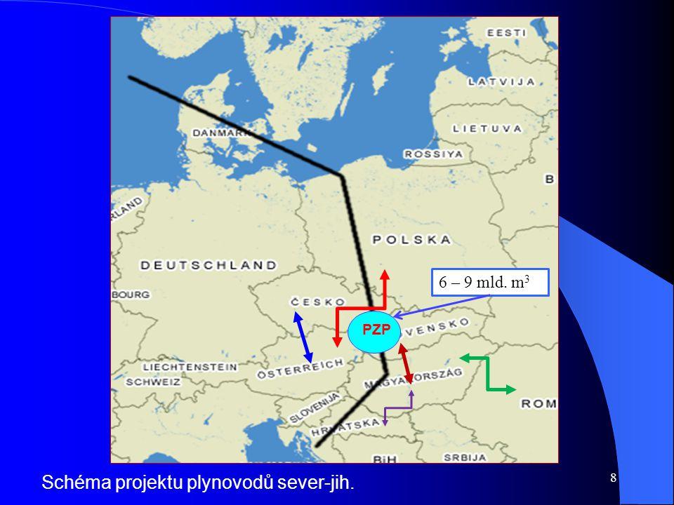 Schéma projektu plynovodů sever-jih. 8 PZP 6 – 9 mld. m 3
