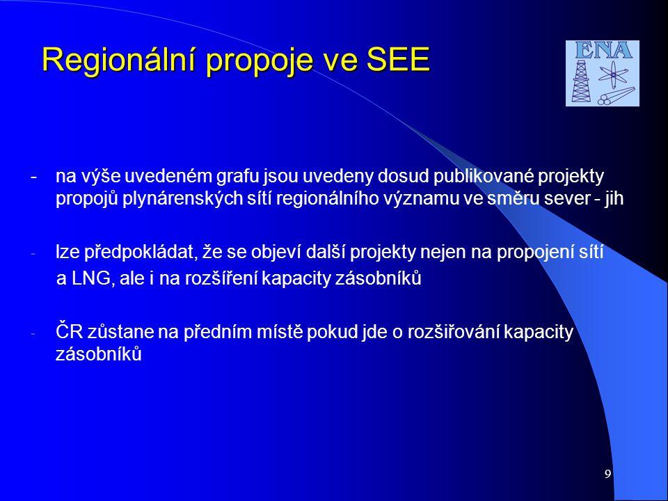 9 Regionální propoje ve SEE -na výše uvedeném grafu jsou uvedeny dosud publikované projekty propojů plynárenských sítí regionálního významu ve směru sever - jih - lze předpokládat, že se objeví další projekty nejen na propojení sítí a LNG, ale i na rozšíření kapacity zásobníků - ČR zůstane na předním místě pokud jde o rozšiřování kapacity zásobníků