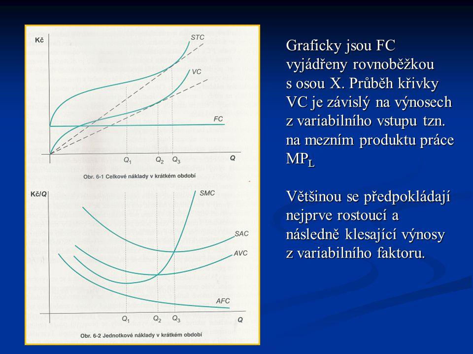Graficky jsou FC vyjádřeny rovnoběžkou s osou X. Průběh křivky VC je závislý na výnosech z variabilního vstupu tzn. na mezním produktu práce MP L Větš