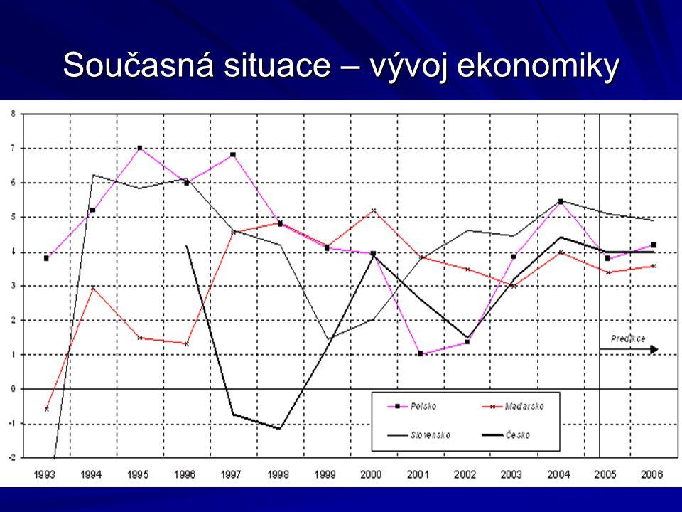 Současná situace – vývoj ekonomiky