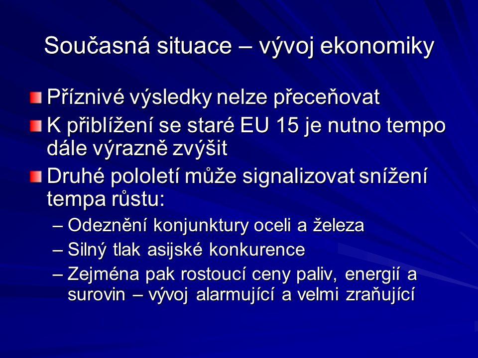 Příznivé výsledky nelze přeceňovat K přiblížení se staré EU 15 je nutno tempo dále výrazně zvýšit Druhé pololetí může signalizovat snížení tempa růstu