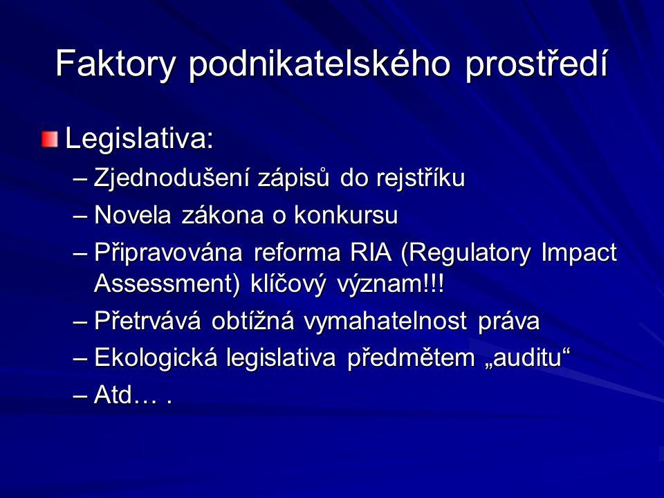 Faktory podnikatelského prostředí Legislativa: –Zjednodušení zápisů do rejstříku –Novela zákona o konkursu –Připravována reforma RIA (Regulatory Impact Assessment) klíčový význam!!.