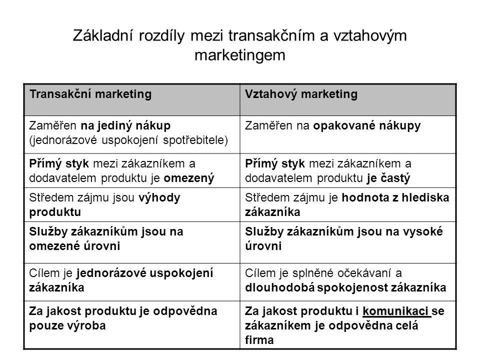 Základní rozdíly mezi transakčním a vztahovým marketingem Transakční marketingVztahový marketing Zaměřen na jediný nákup (jednorázové uspokojení spotř