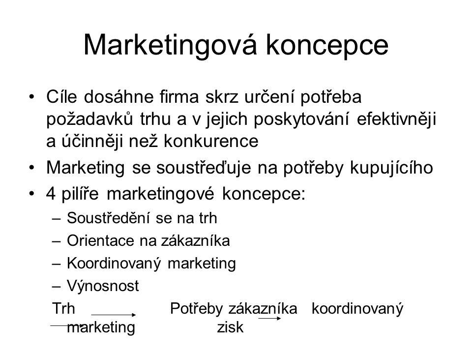 Marketingová koncepce Cíle dosáhne firma skrz určení potřeba požadavků trhu a v jejich poskytování efektivněji a účinněji než konkurence Marketing se